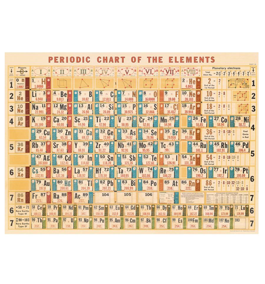 Affiche tableau des l ments p riodiques r tro for Tableau elements